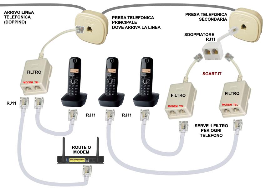 Schema Collegamento Presa Telefonica Rj11 : Schema collegamento presa telefonica rj