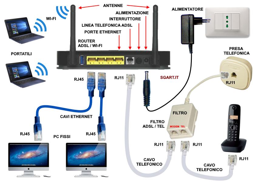 Schema Collegamento Presa Telefonica Rj11 : Come collegare il router adsl
