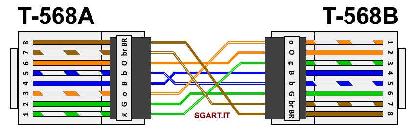 Schema Cablaggio Cavo Hdmi : Come realizzare un cavo ethernet con connettori rj