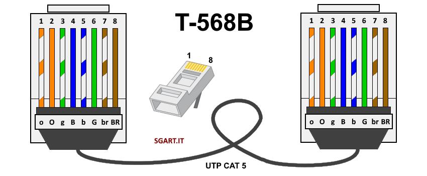 Come realizzare un cavo ethernet con connettori RJ45 cea96854f06b