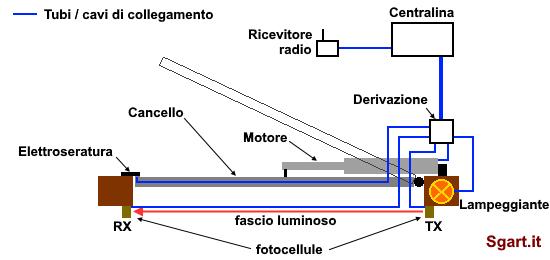 Schema Elettrico Per Automazione Cancello : Sostituire le fotocellule del cancello automatico